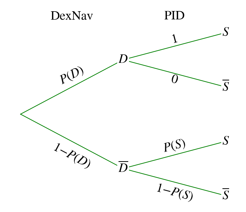 Pokemon oras dexnav shiny encounter probability analysis shiny and when it is set to 0 then the pid computation is done like for any normal encounter so we can think about such a probability tree diagram pooptronica Images
